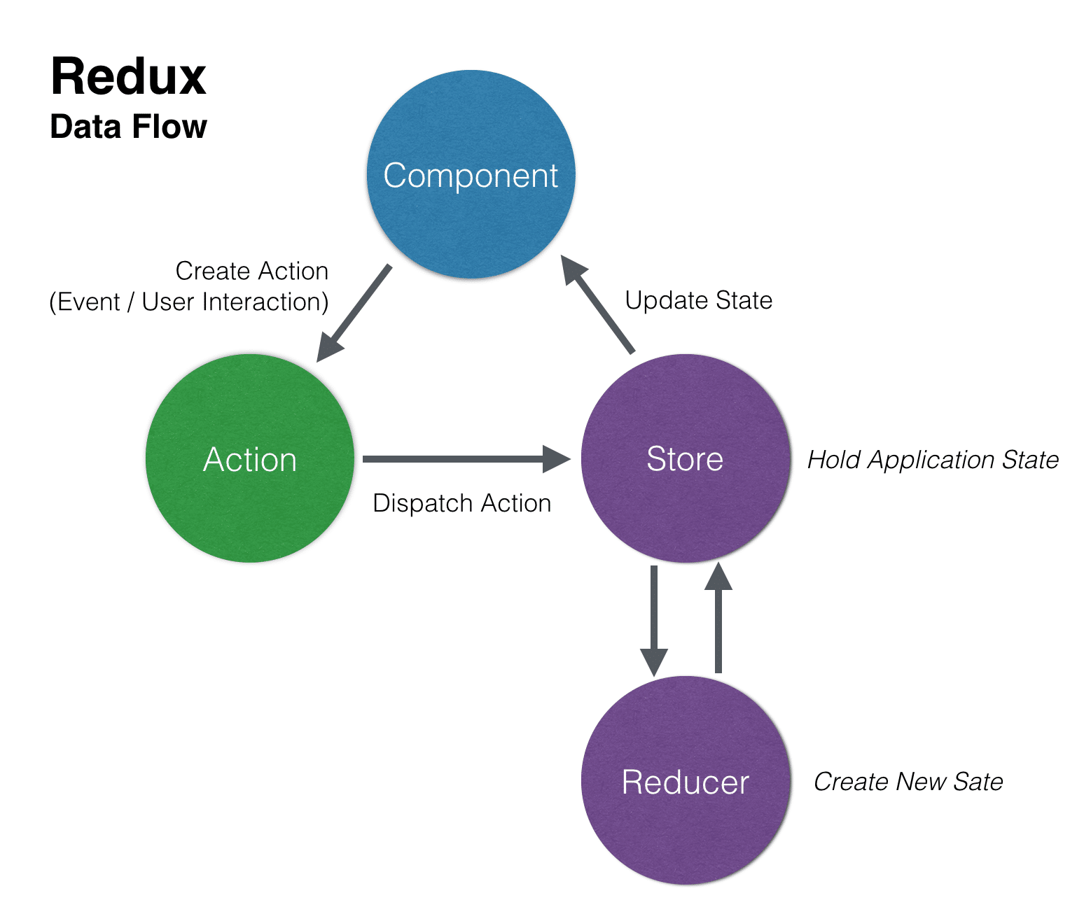 Learn Redux - Introduction To State Management With React