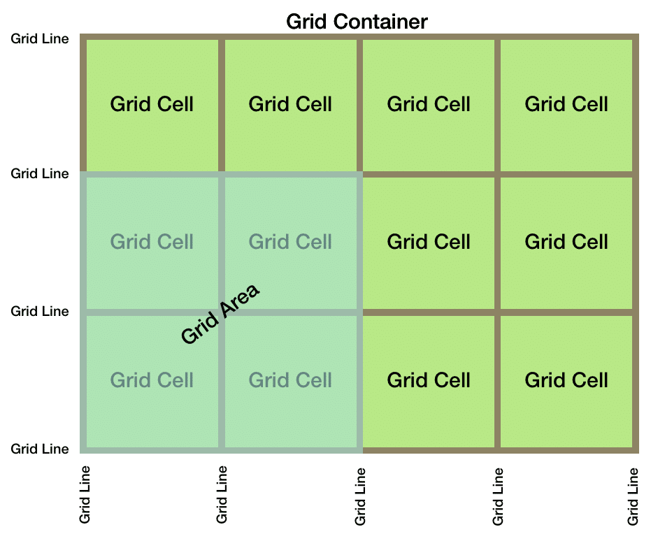 Getting Started With CSS Grid - CodingTheSmartWay com