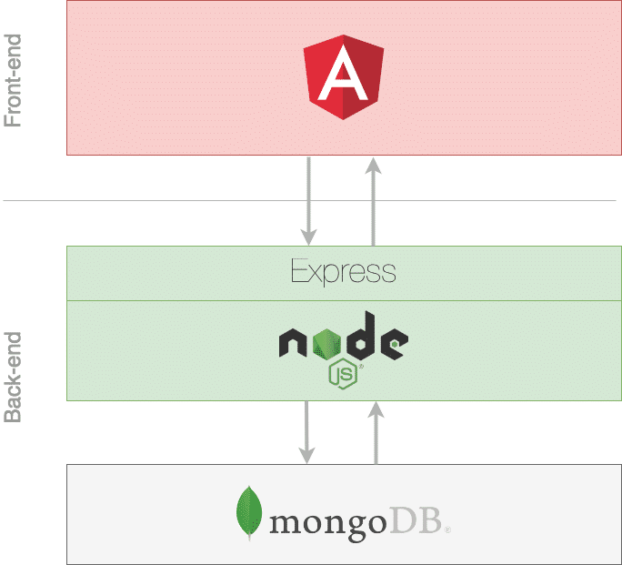 Angular 6 - MEAN Stack Crash Course - Part 1: Front-end