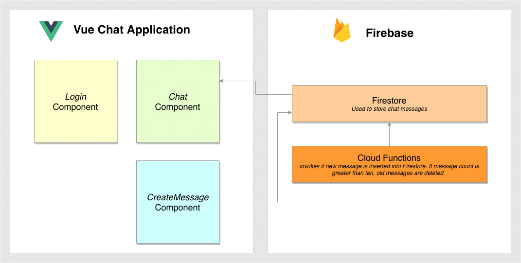 Building A Real-Time Chat Application With Vue js and Firebase