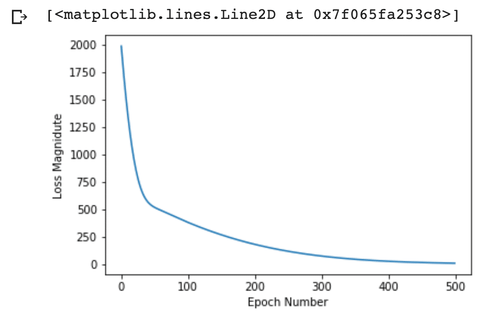 The Machine Learning Crash Course – Part 2: Linear Regression
